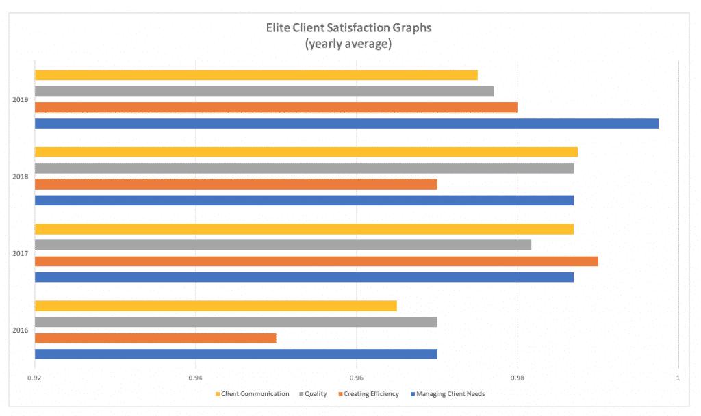 Elite Client Graph